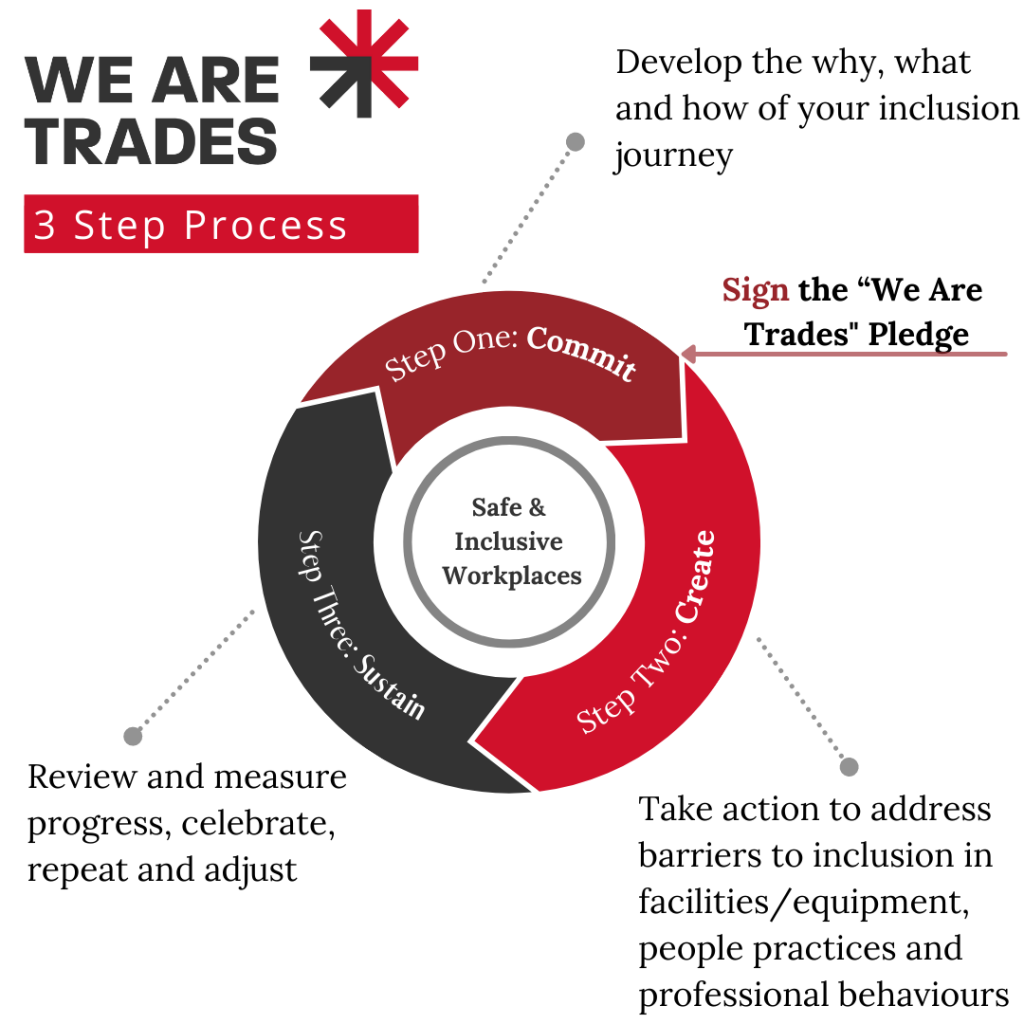 The We Are Trades three step process